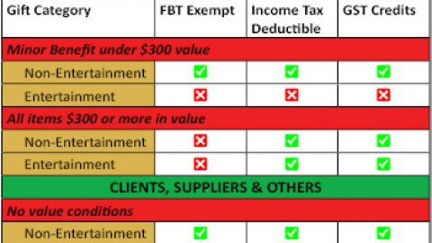 Tax Effective Gift Giving this Christmas